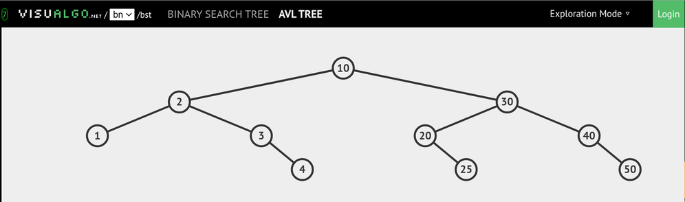 AVL tree after insertion
